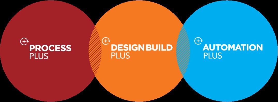 Plus Group Diagram